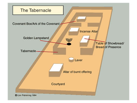 Old Testament Survey Part Three Of Six Law Of Moses Tabernacle