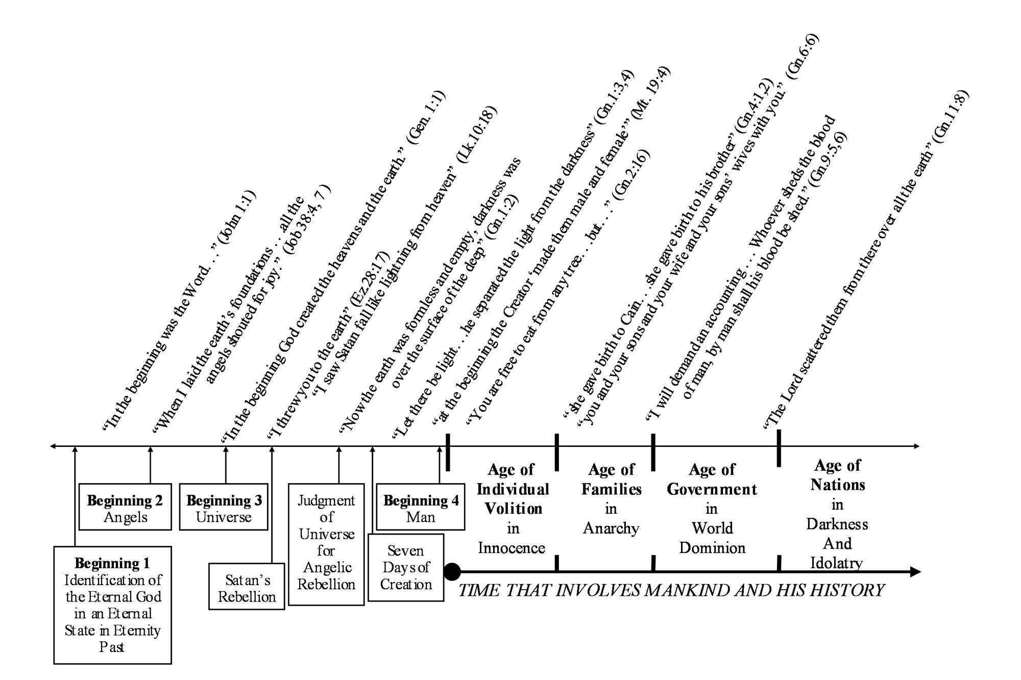Old Testament S... Explain Hebrews